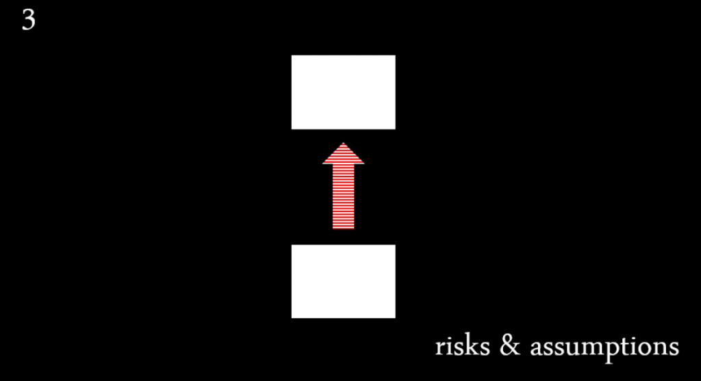 3. Risks and assumptions in the Theory of Change
