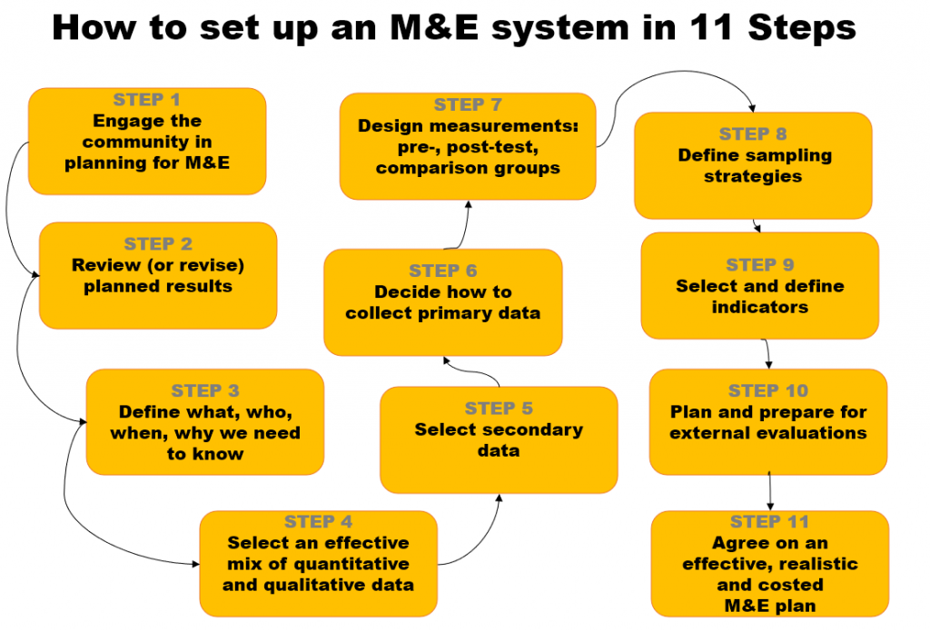 Flowchart with 11 steps how to set up a monitoring and evaluation system