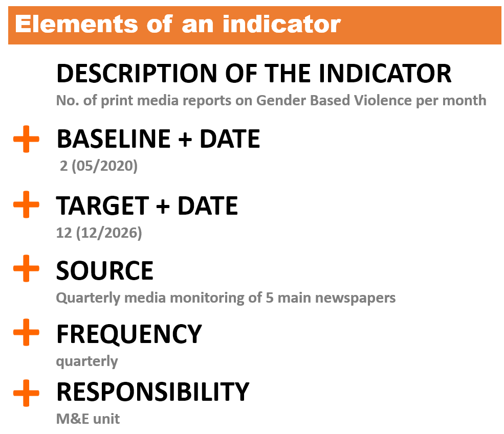 List of elements that an indicator must include