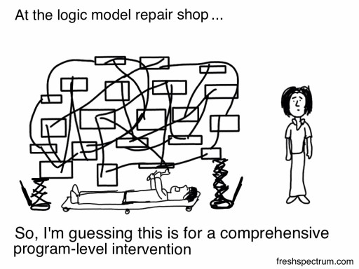 Cartoon on logical models